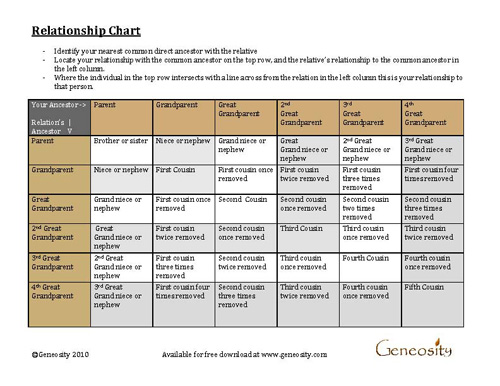 picture about Printable Cousin Chart called Genealogy Romance Chart - Obtain Free of charge PDF