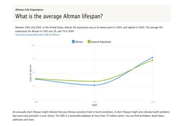 average lifespan ancestry